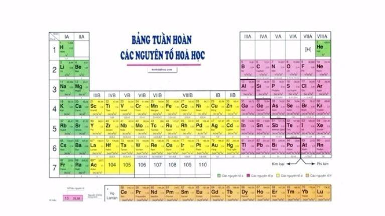 Bạn biết bao nhiêu về nguyên tố hoá học?